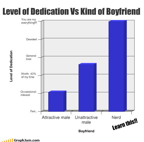 level of dedication