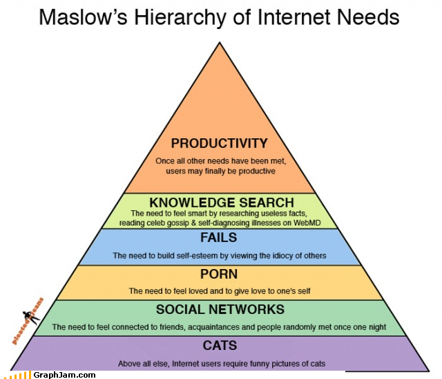 Hierarchy of internet needs