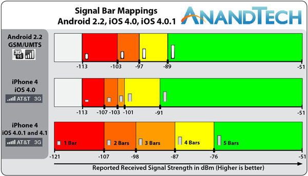 signal bar mappings smartphone os