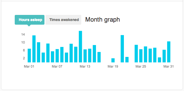 fitbit dashboard sleep graph